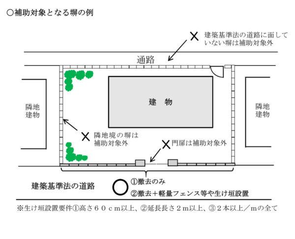 所沢市の危険撤去補助金申請対象の図